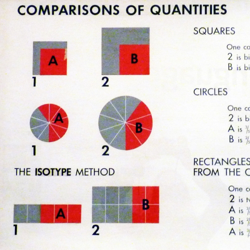 Comparisons of quantities