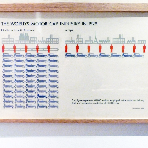 The world's motor car industry 1929