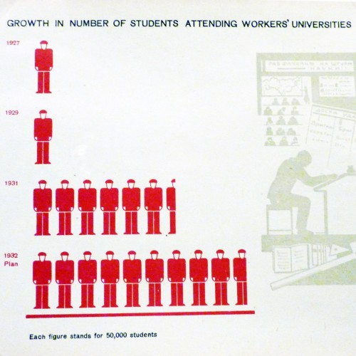 Growth in number of students attending workers' universities